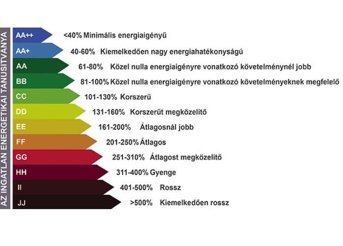 Az energetikai skála: