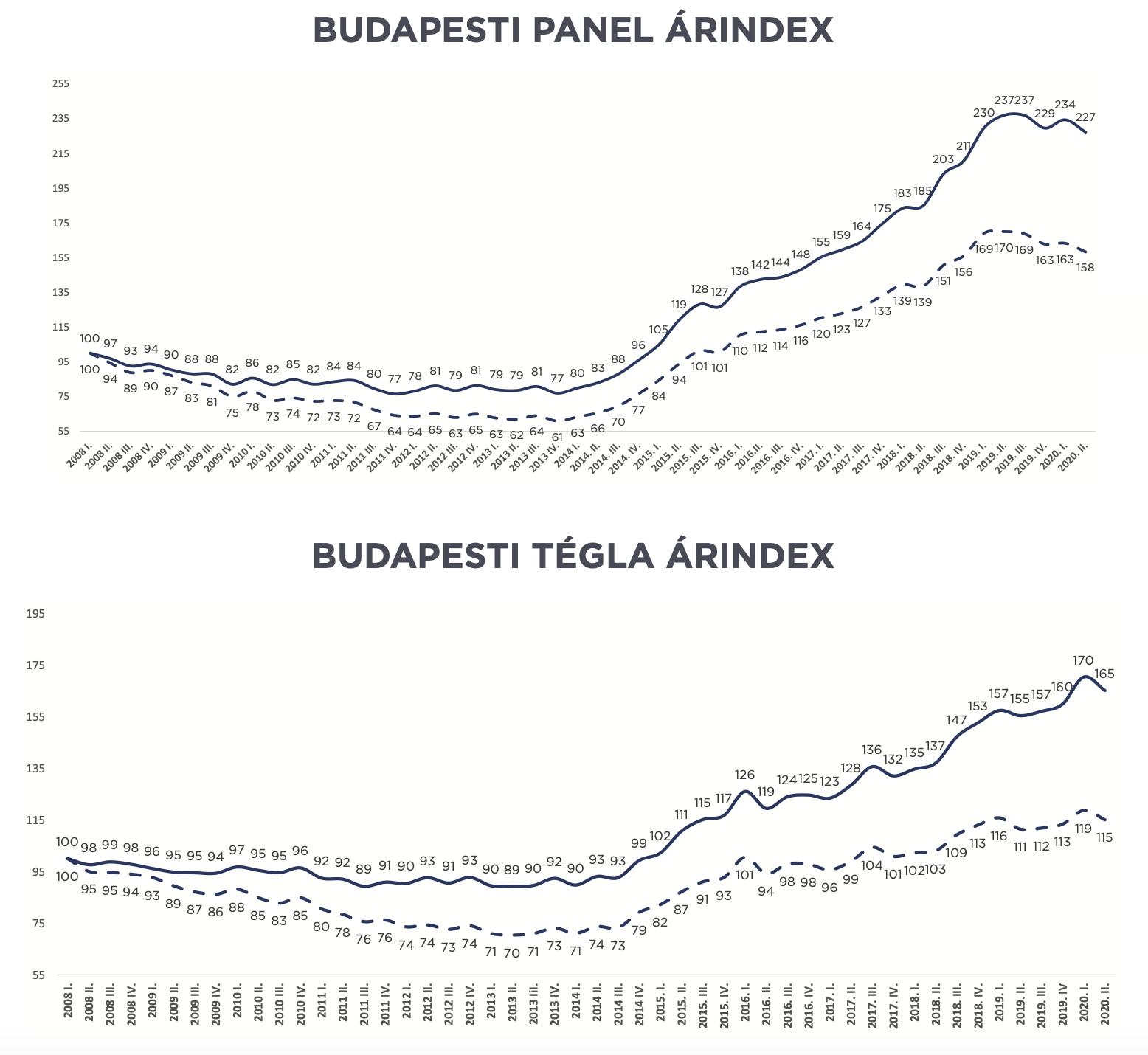 Grafikonon látható az ingatlanárak csökkenése