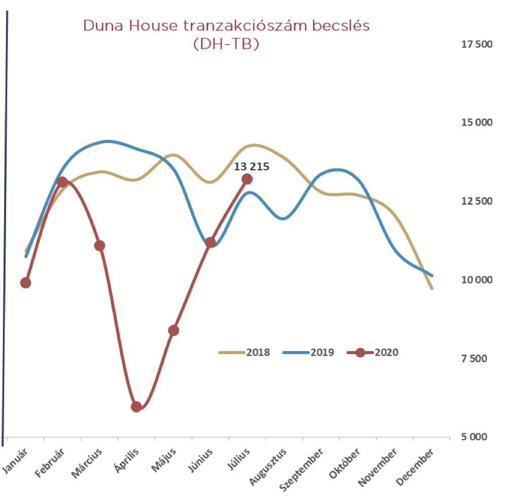 Tranzakciószám az ingatlanpiacon 2020-ban